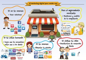 servicio de estrategias de marketing online