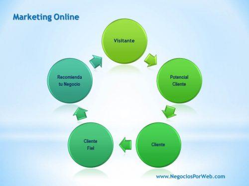 que-es-marketing-online